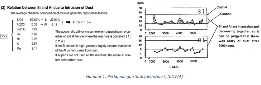 perbandingan silicon dan alumunium